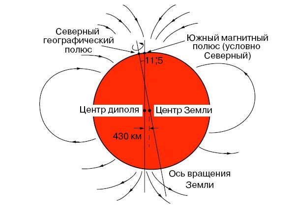 Магнитные полюса Земли - это